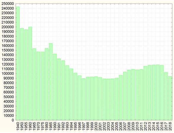 Средний возраст жизни в беларуси