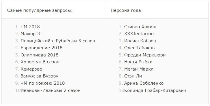 Google представил самые известные запросы вКазахстане за2018 год