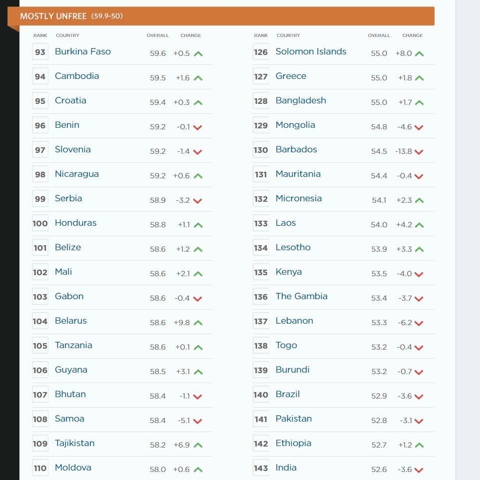 Украина заняла 134 место в рейтинге экономической свободы, за год поднявшись на 15 позиций - Цензор.НЕТ 9417